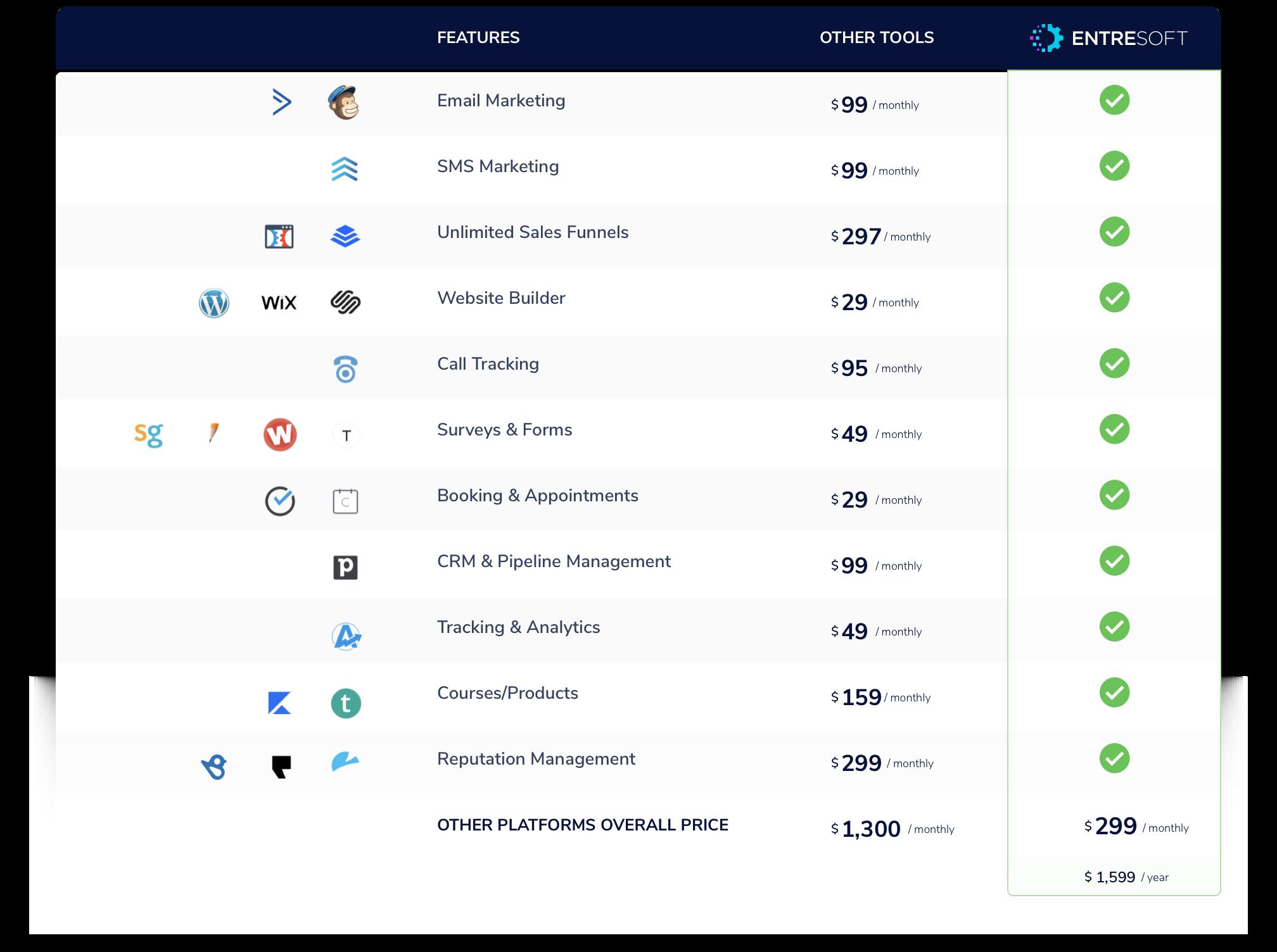 EntreSoft Comparison Table